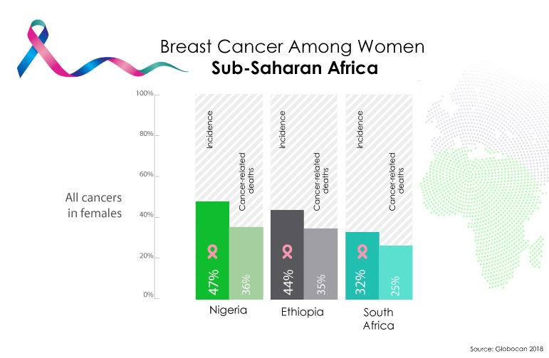 Breast Cancer in Sub Saharan Africa Region