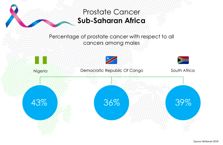 Prostate Cancer in Sub Saharan Africa