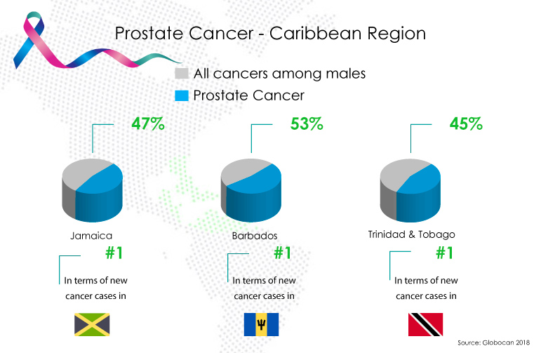 Prostate Cancer in Caribbean Region