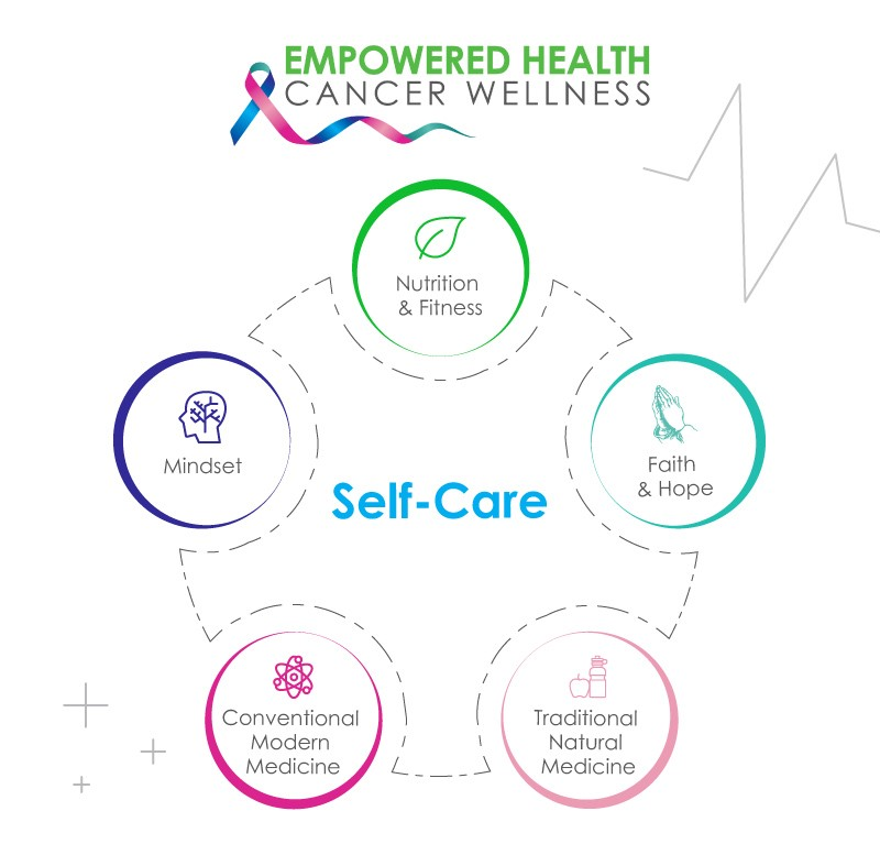 Importance of Self Care in Fighting Cancer